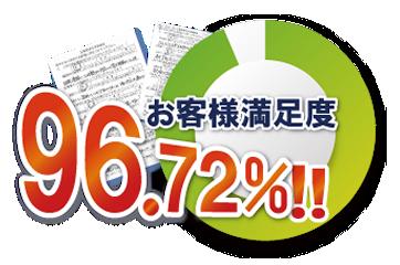 お客様満足度96.72%